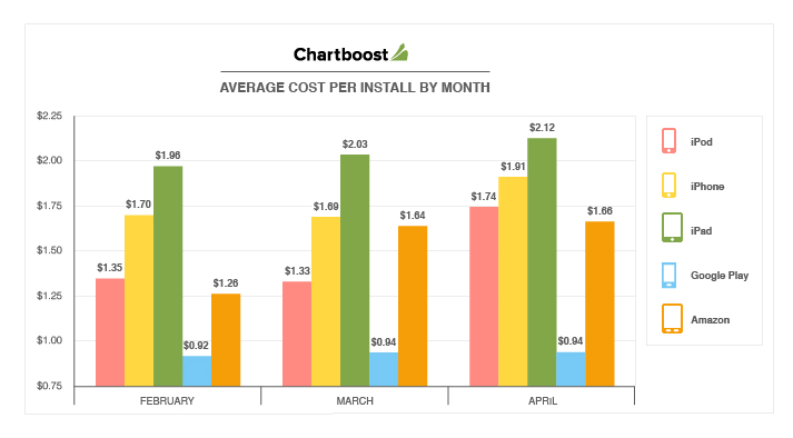 Average Cost Per Install By Month